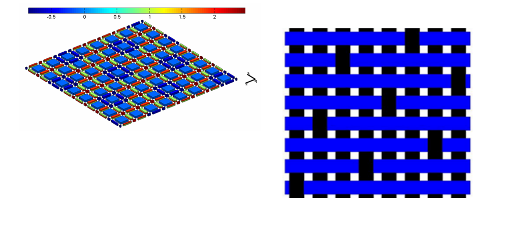 Multiscale Modeling of Composites